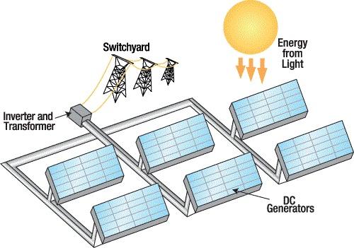 دانلود فایل ورد Word پروژه بررسی تولید برق از انرژی خورشیدی و دیگر کاربردهای آن